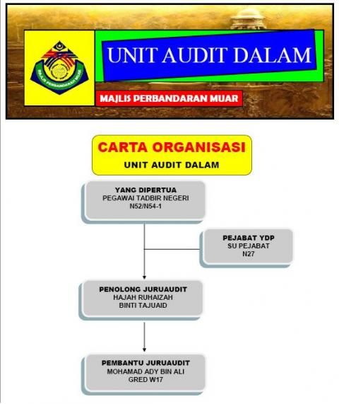 Carta Organisasi Unit Audit Dalaman
