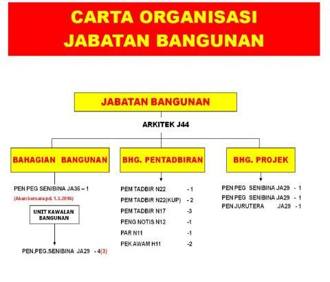 Carta Organisasi Jabatan Bangunan