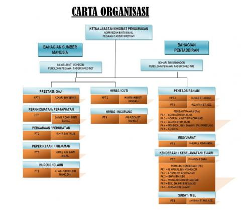 Carta Organisasi Khidmat pengurusan