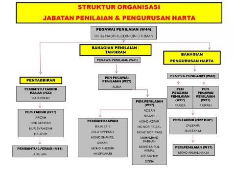 Carta Organisasi Jabatan Penilaian dan Pengrusan Harta