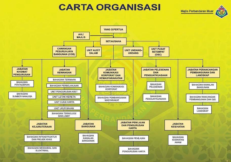 Carta Organisasi MPM